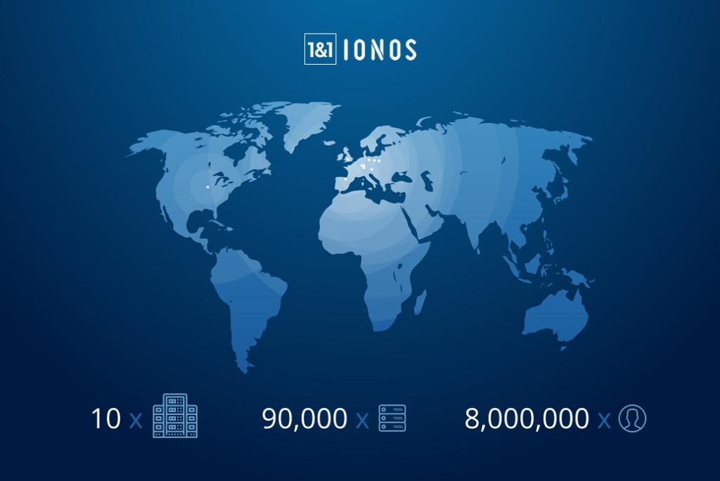 Ionos es una de las empresas de hosting con  mayor presencia.